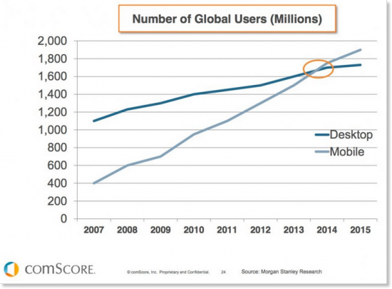 numero utenti mobile vs desktop