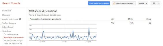 google search console statistiche scansione